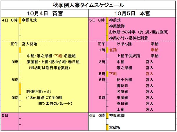 秋季例大祭タイムスケジュール